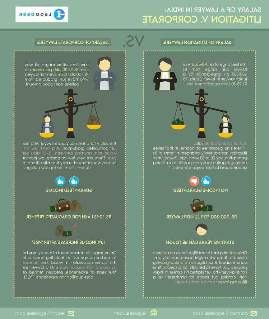 Comment devenir Juriste en droit immobilier : Formation, Métier, salaire,